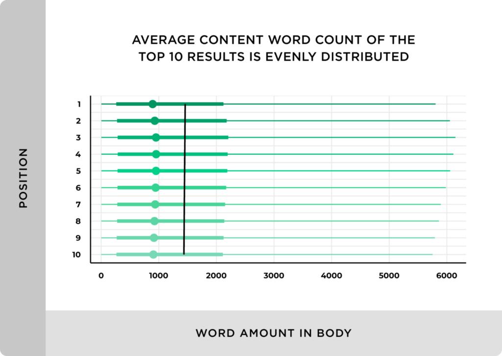 Blog Posts auf Seite 1 haben durchschnittlich 1447 Wörter.
