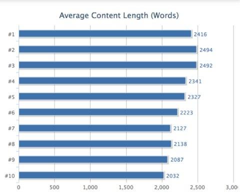SERP 1 hat Seiten mit über 2000 Wörtern im Schnitt