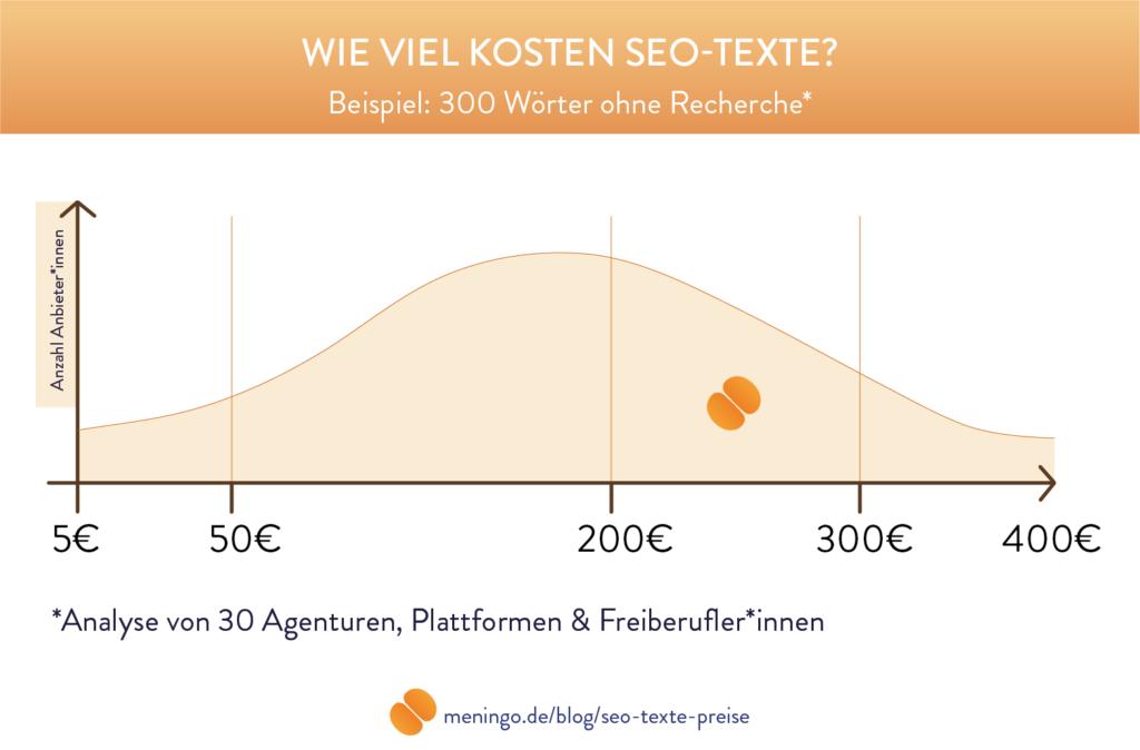 Auswertung einer Analyse von Preisen für SEO-Texte