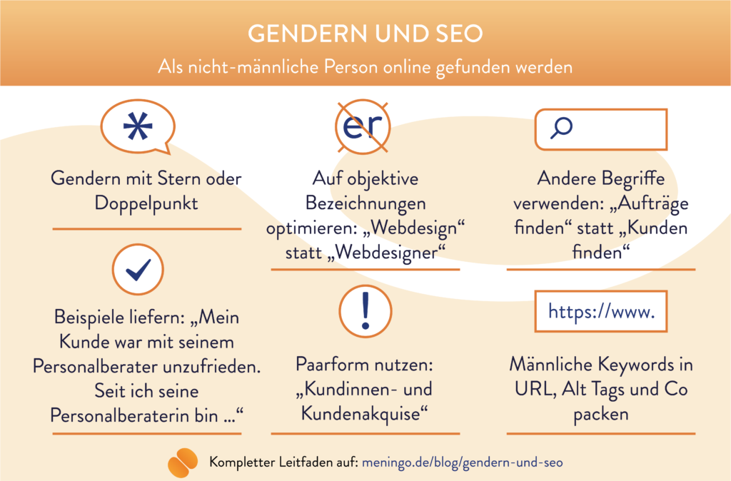 Für SEO Gendern mit Sternchen oder Doppelpunkt, objektive Bezeichnungen verwenden (Webdesign statt Webdesigner), andere Keywords finden (Aufträge statt Kunden finden), männliche Beispiele liefern, im Notfall Paarform nutzen, männliche Keywords in die URL