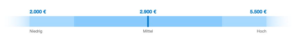 Texter*innen verdienen einen Lohn von 2000 bis 5500 Euro brutto im Monat.